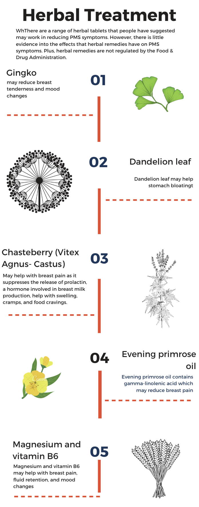 Infographic about herbal remedies to period