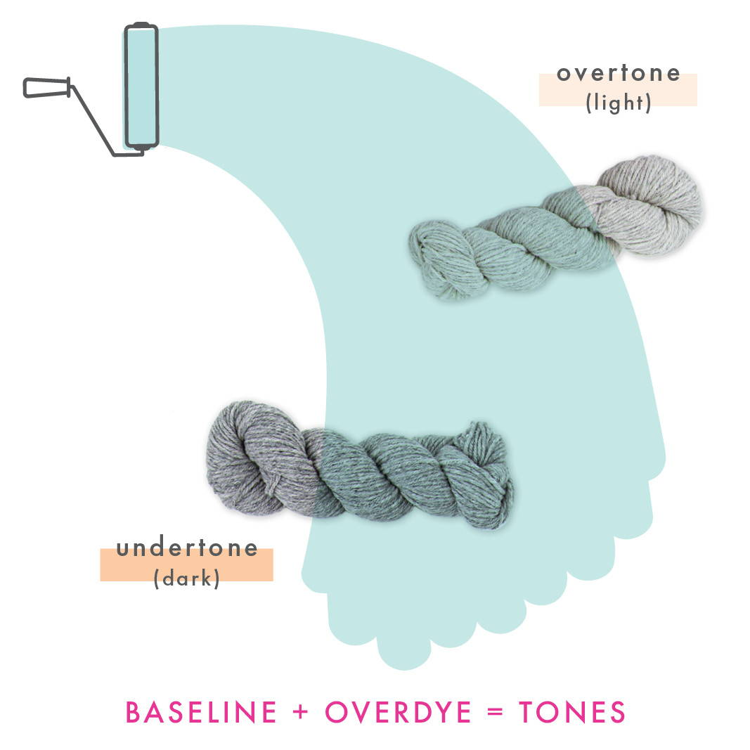 Creative illustration of overdye process with a paint roller painting over baseline overtone and baseline undertone skeins