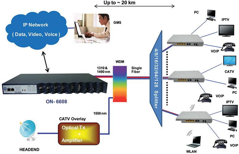 Gigabite Passive Optical Networks (GPON) - Albacore