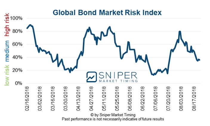 Bond market risk