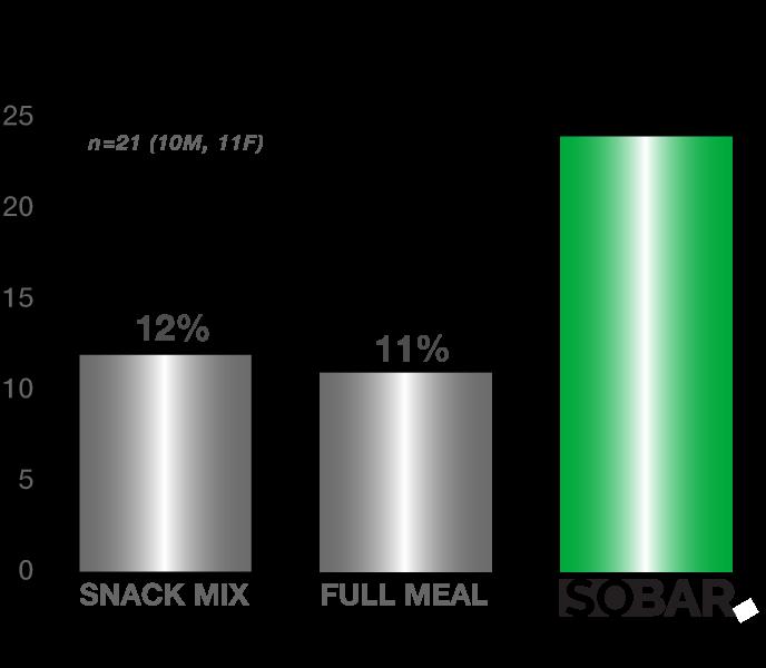 SOBAR:  2x the alcohol reduction per calorie.