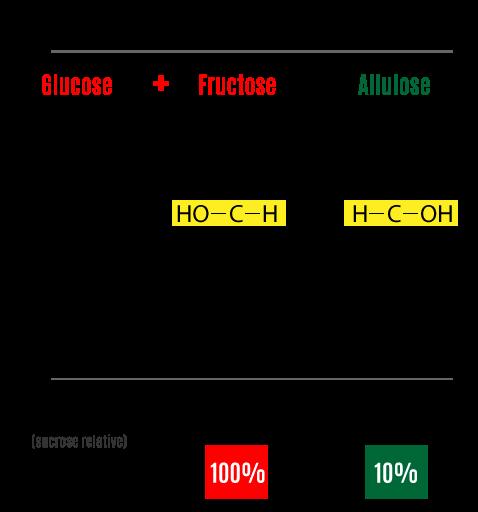 The RARE natural sugar Allulose, advanced protein bar technology.