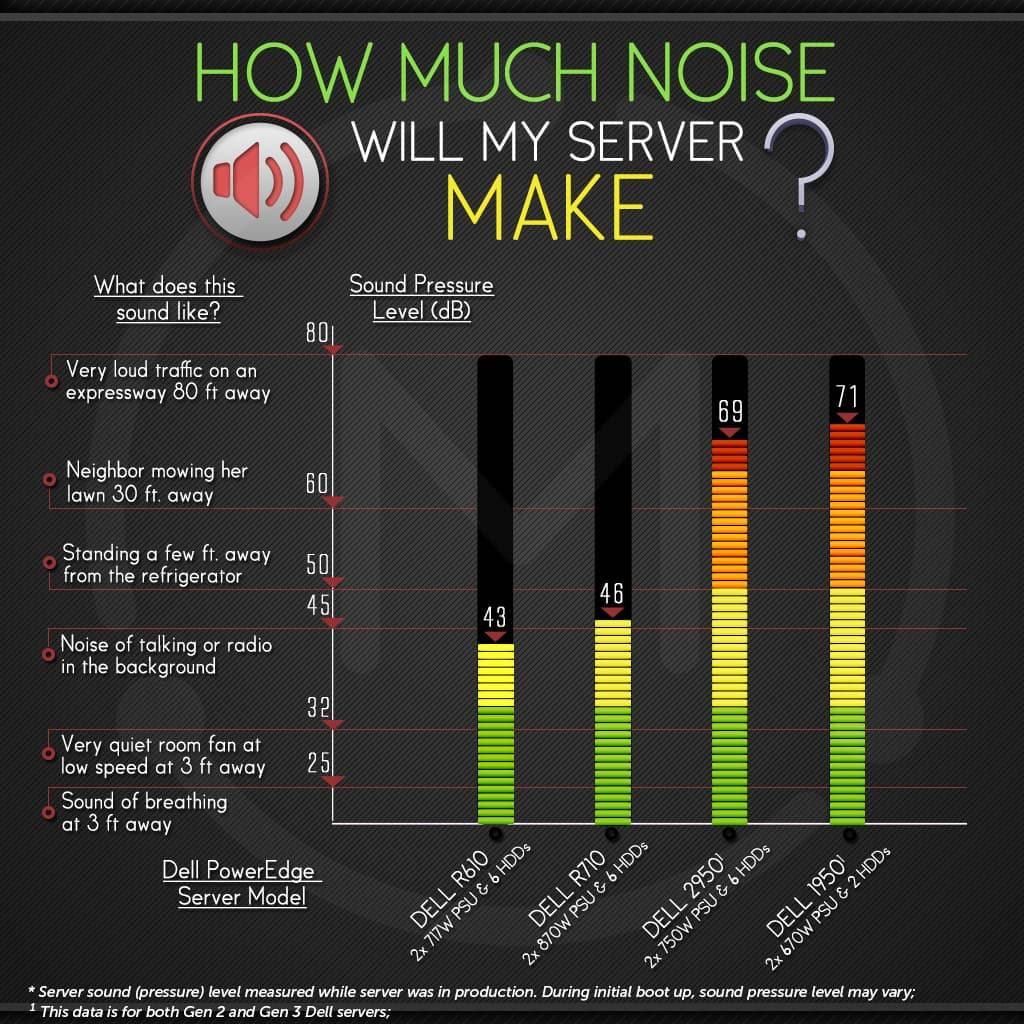 Dell server noise levels