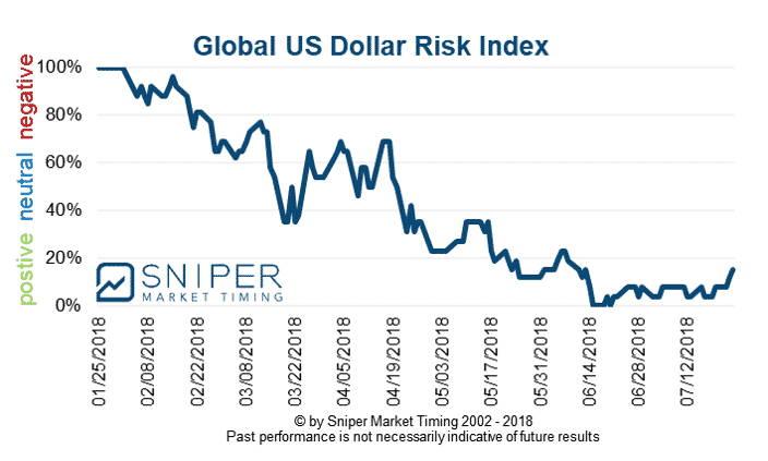 US dollar risk index