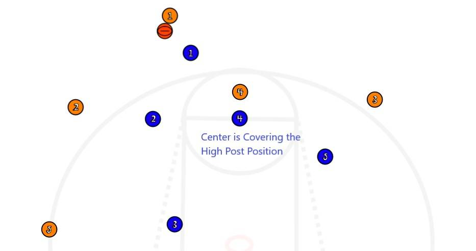 Who Guards a High Post?