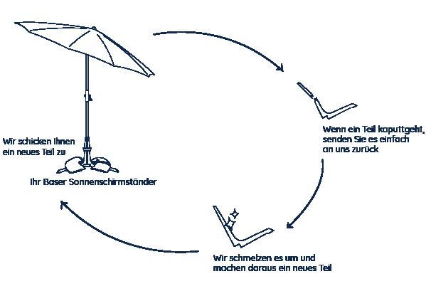 Bild, das den Zyklus zeigt, in dem kaputte Teile zu neuen Teilen umgeschmolzen werden, sodass kein Kunststoff verschwendet wird.