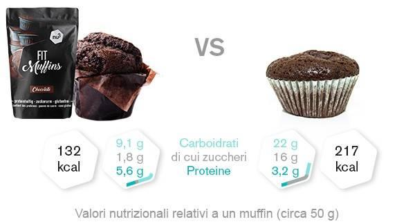 Valori nutrizionali Muffin