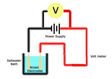 Constructing a Simple Fuel Cell