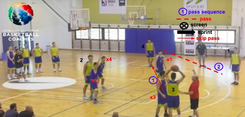 defense position drills