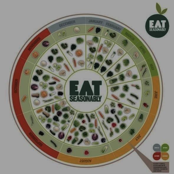 A colourful eat seasonally wall chart