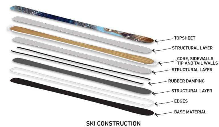 Ski Buyer S Guide Ski Materials Wagner Custom Skis Wagner Skis