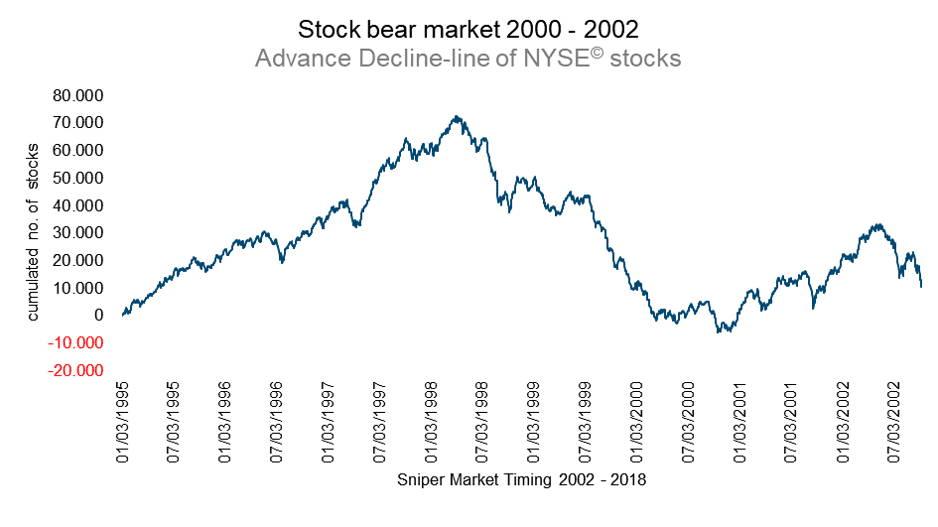 Advance decline line NYSE stocks - market breadth