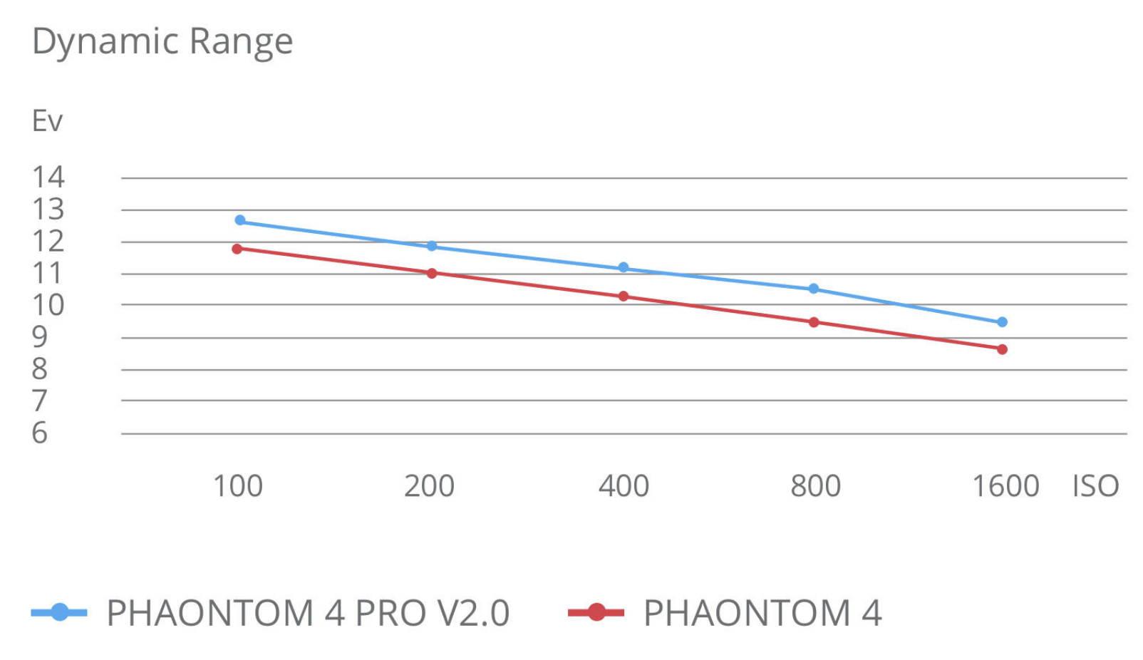 Phantom 4 Pro V2.0 4
