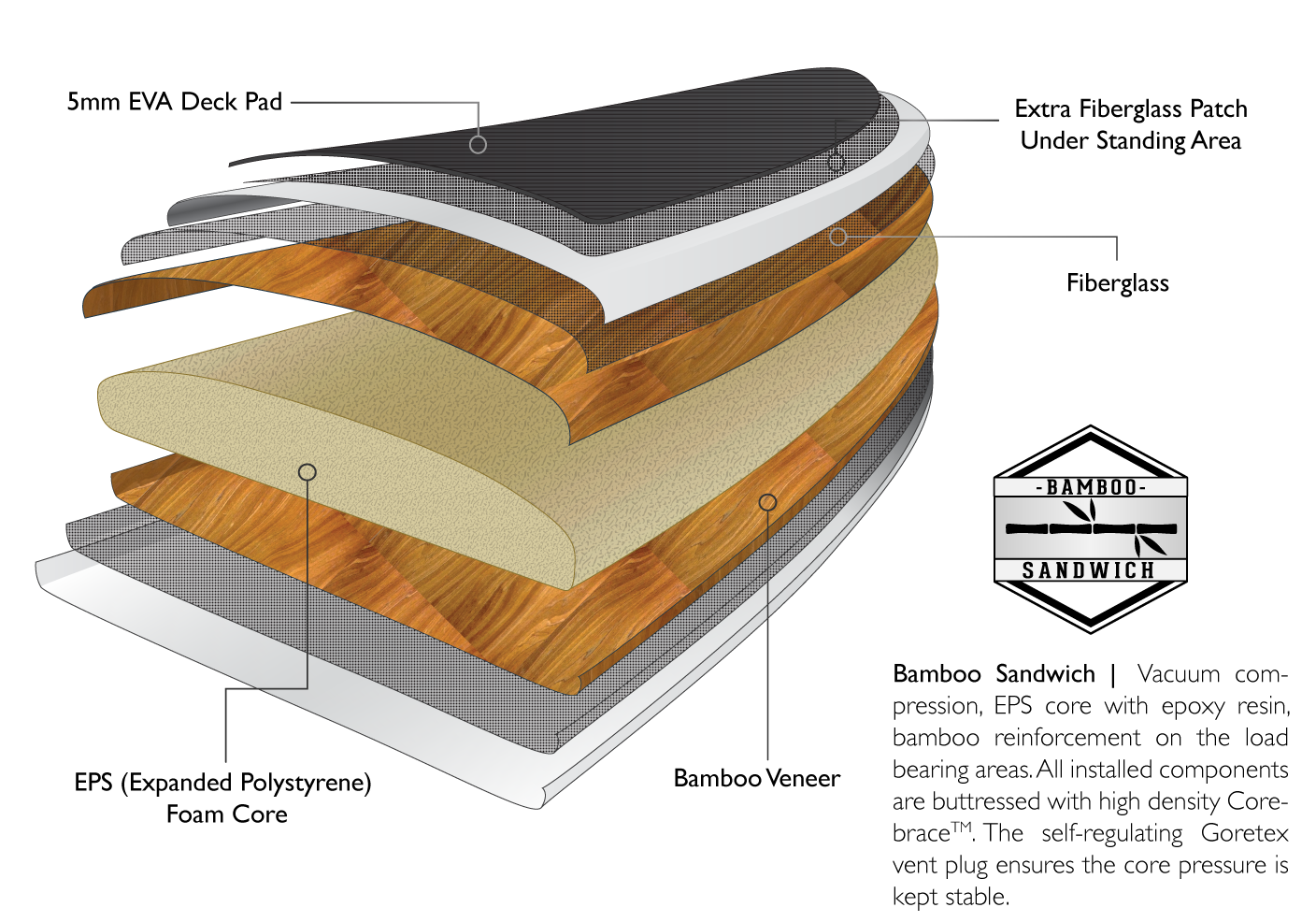 Bamboo sandwich construction graphic