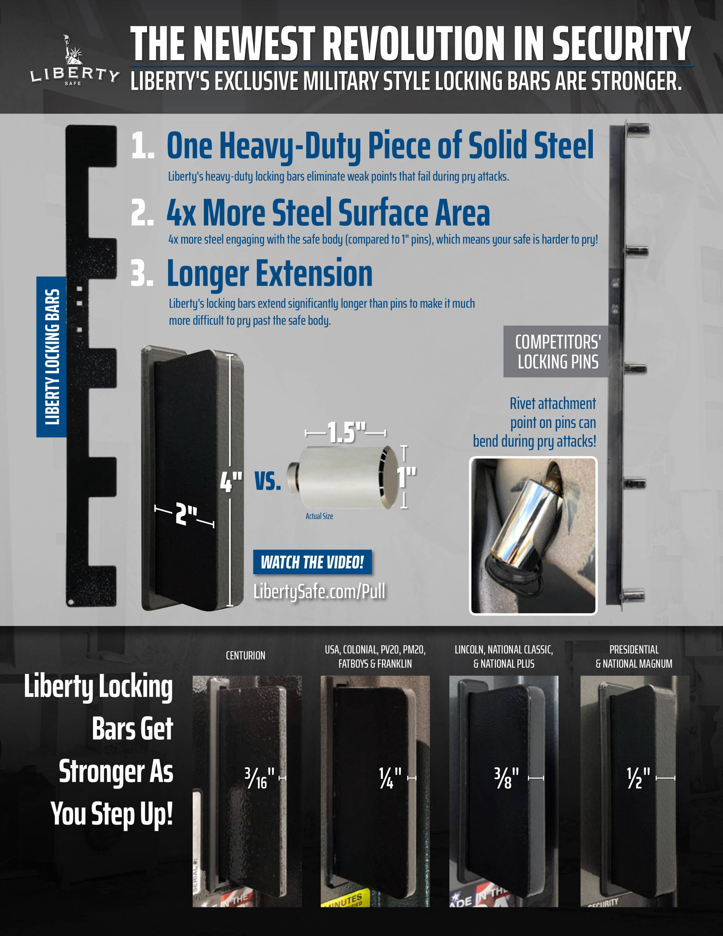 Comparison of Liberty Safe military locking bar versus competitors locking bolts