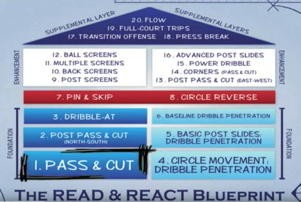 Read & React Offense Layers