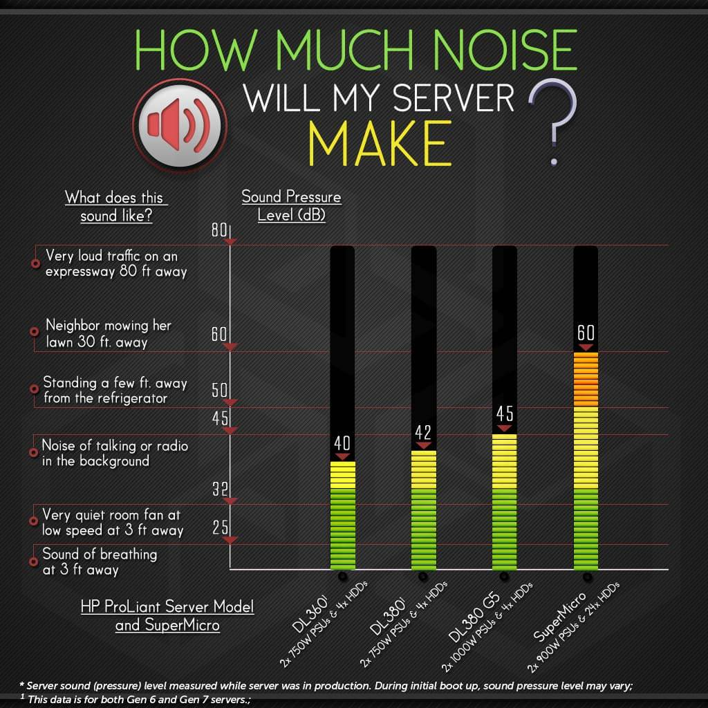 HP ProLiant server noise levels