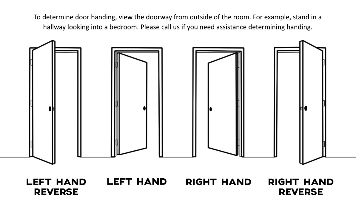 Diagram showing how to determine interior door handing.