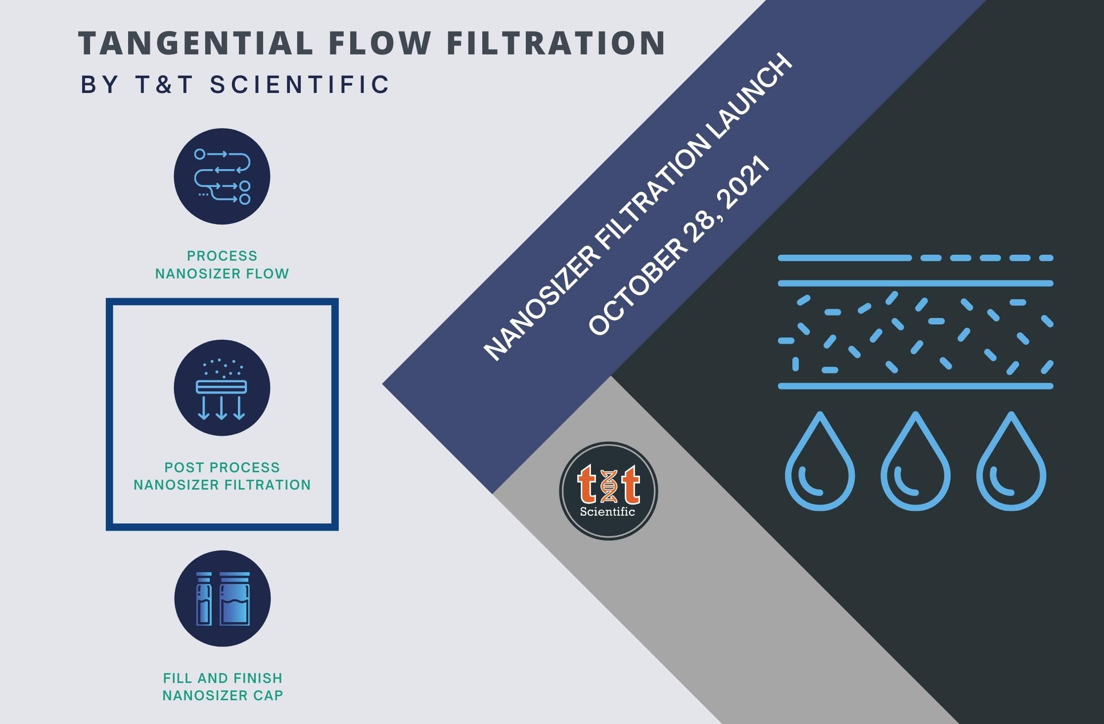 Tangential Flow Filtration & Buffer Exchange: T&T Scientific Tech Launch