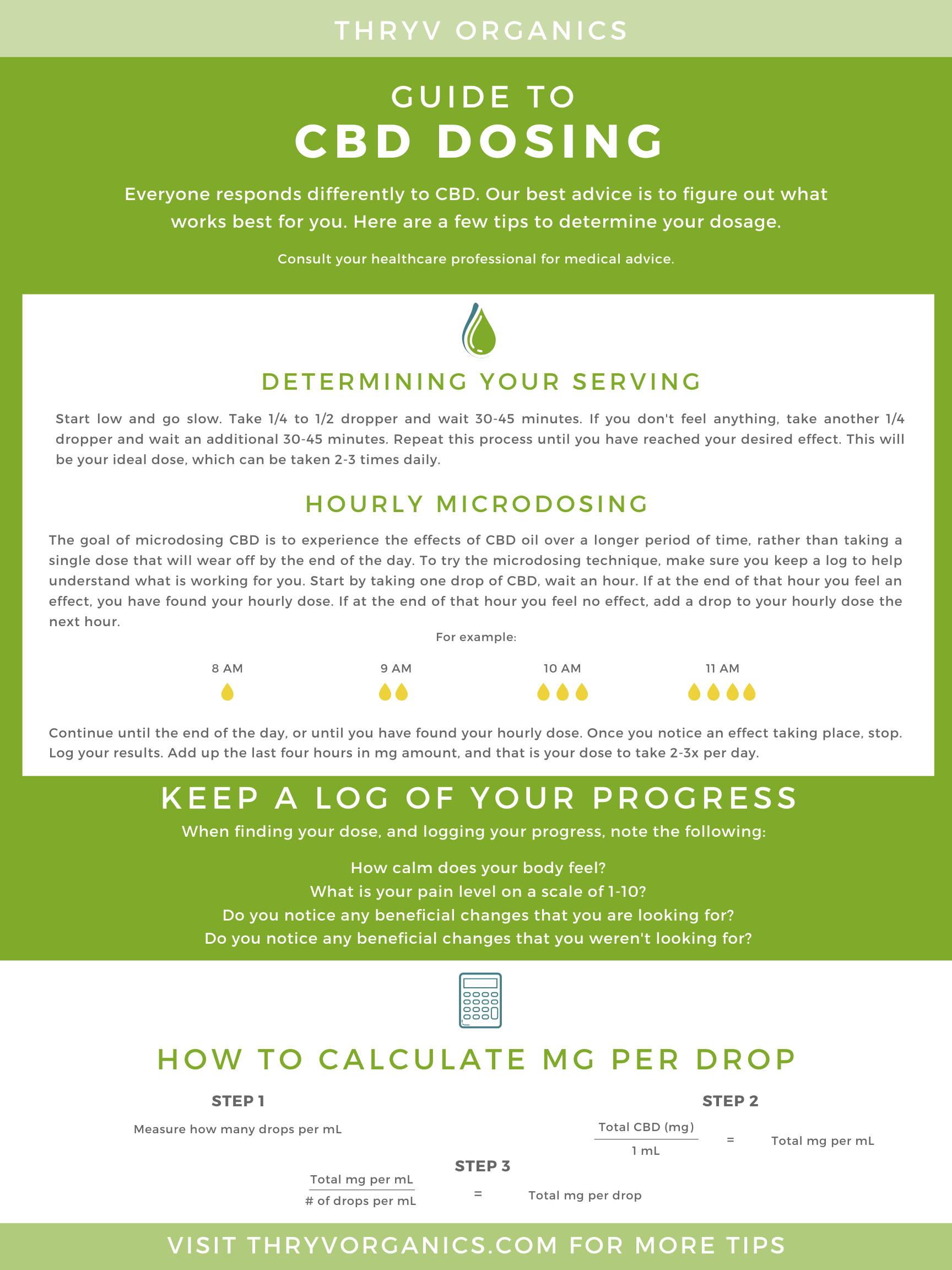 Thryv Organics CBD Dosing Guide