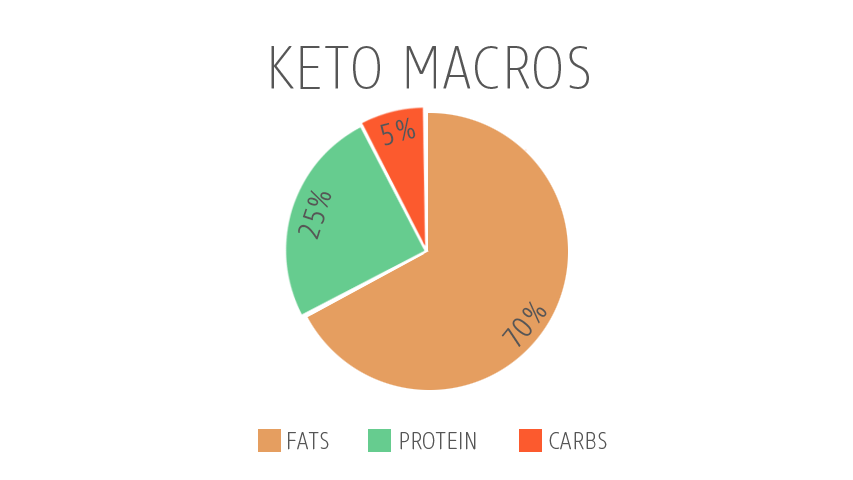 keto macros nutrients