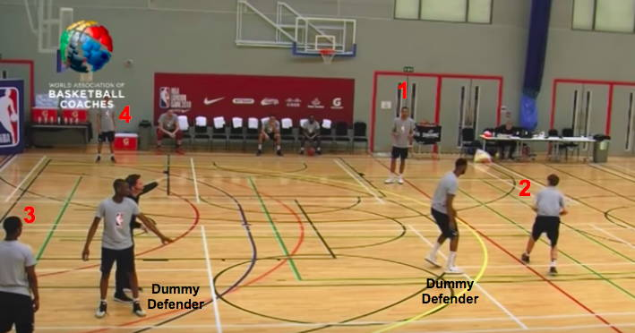 Fundamental Concepts for Offense