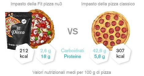 Valori nutrizionali della pizza