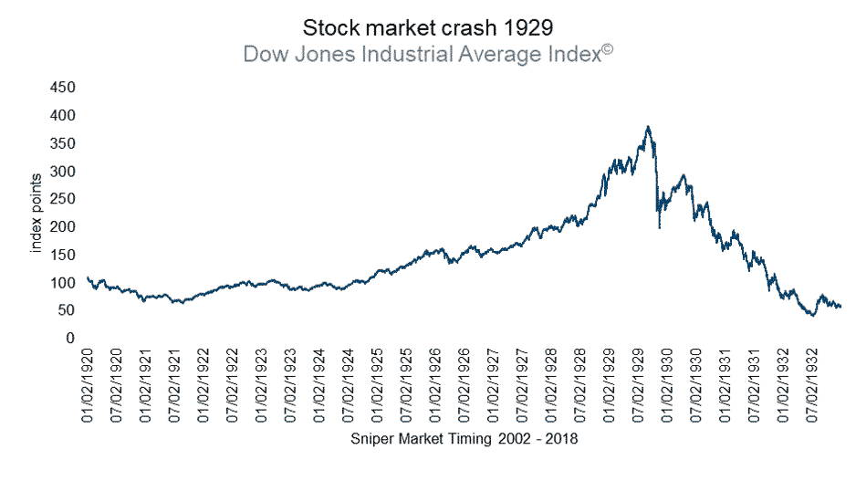 Stock market crash of 1929 - Dow Jones Index