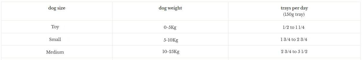 Small dog feeding guide