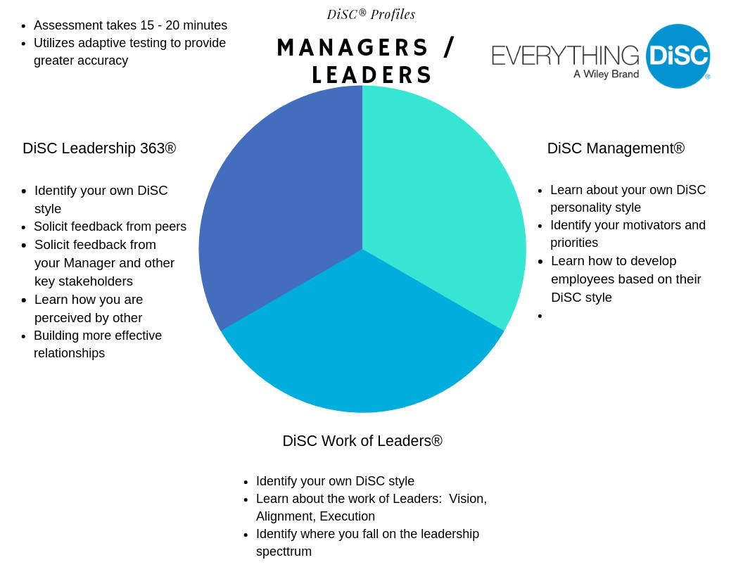 DiSC-Profiles-which-disc-profile-to-buy-manager