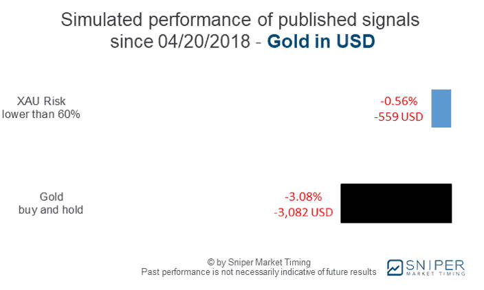 Gold risk management - simulated performance