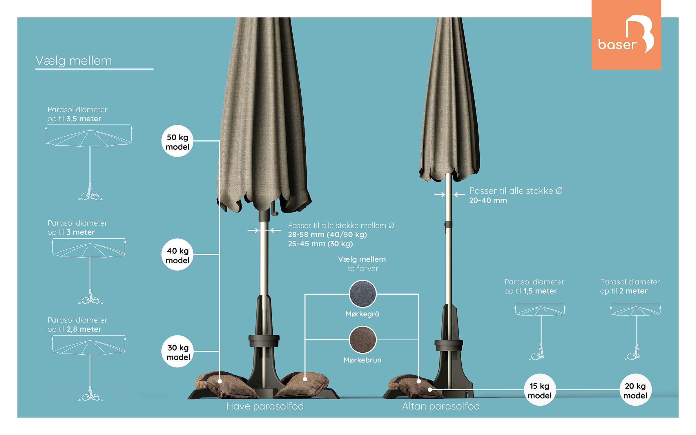 Parasolfod hvor tung skal den være? oversigt over hvor tung din parasolfod skal være til forskellige kg typer.