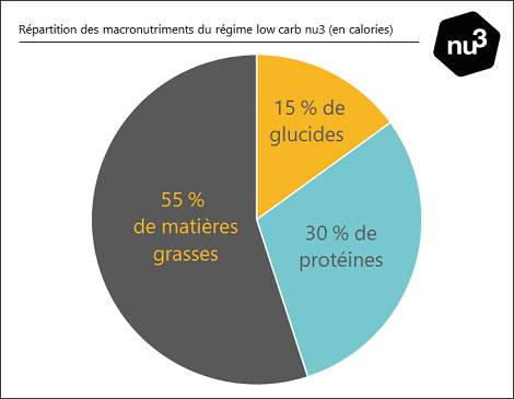 Répartition des macronutriments pour un régime low carb