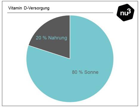 Vitamin  D-Versorgung Diagramm   nu3