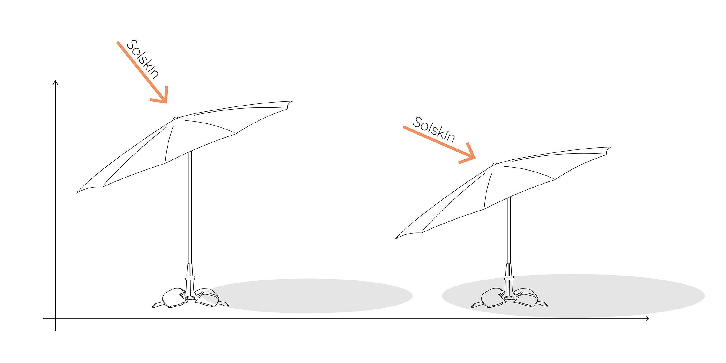 Parasol med justerbar højde giver bedre optimering af skyggen på terrassen