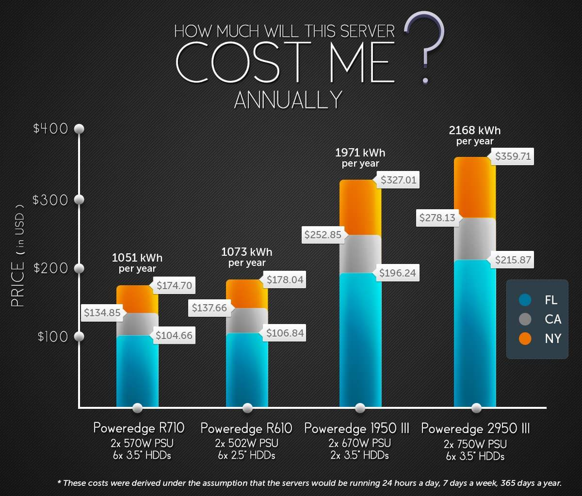 Dell server power costs