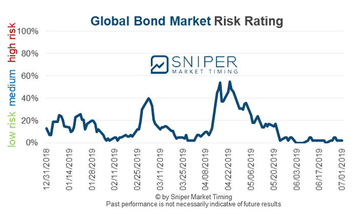 Global bond market risk rating