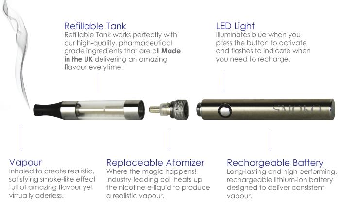 ¿Cómo la SMOKO V-Style El cigarrillo electrónico crea vapor similar al humo de los mejores líquidos electrónicos del Reino Unido.