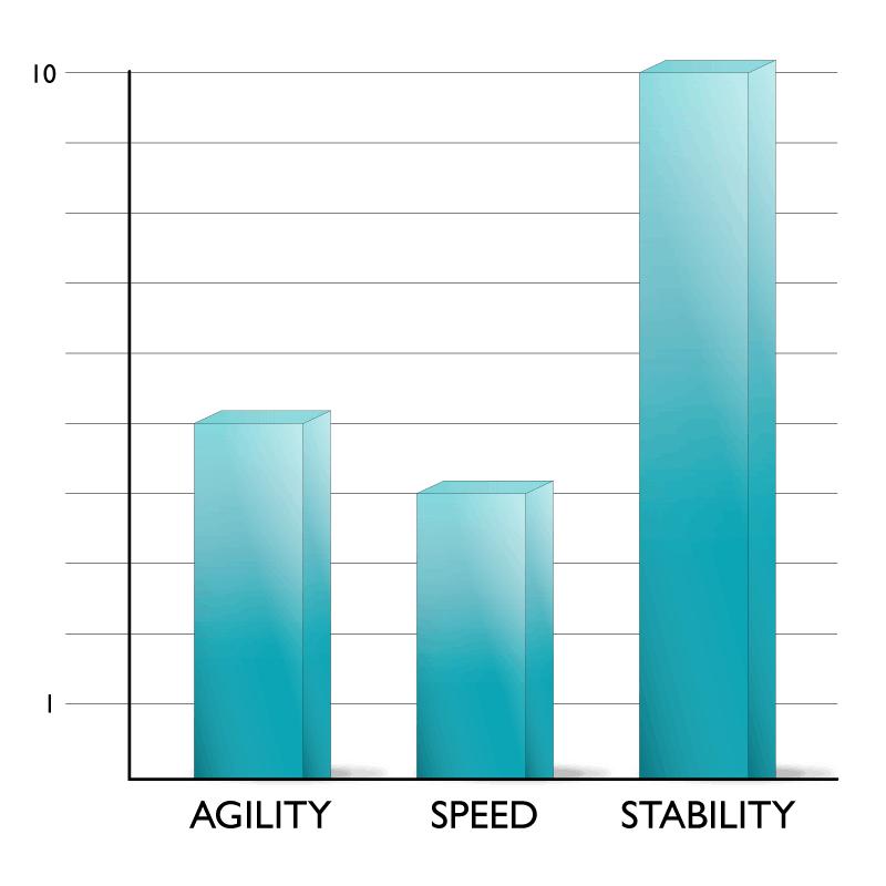 Malibu Classic paddle board performance stats graphic