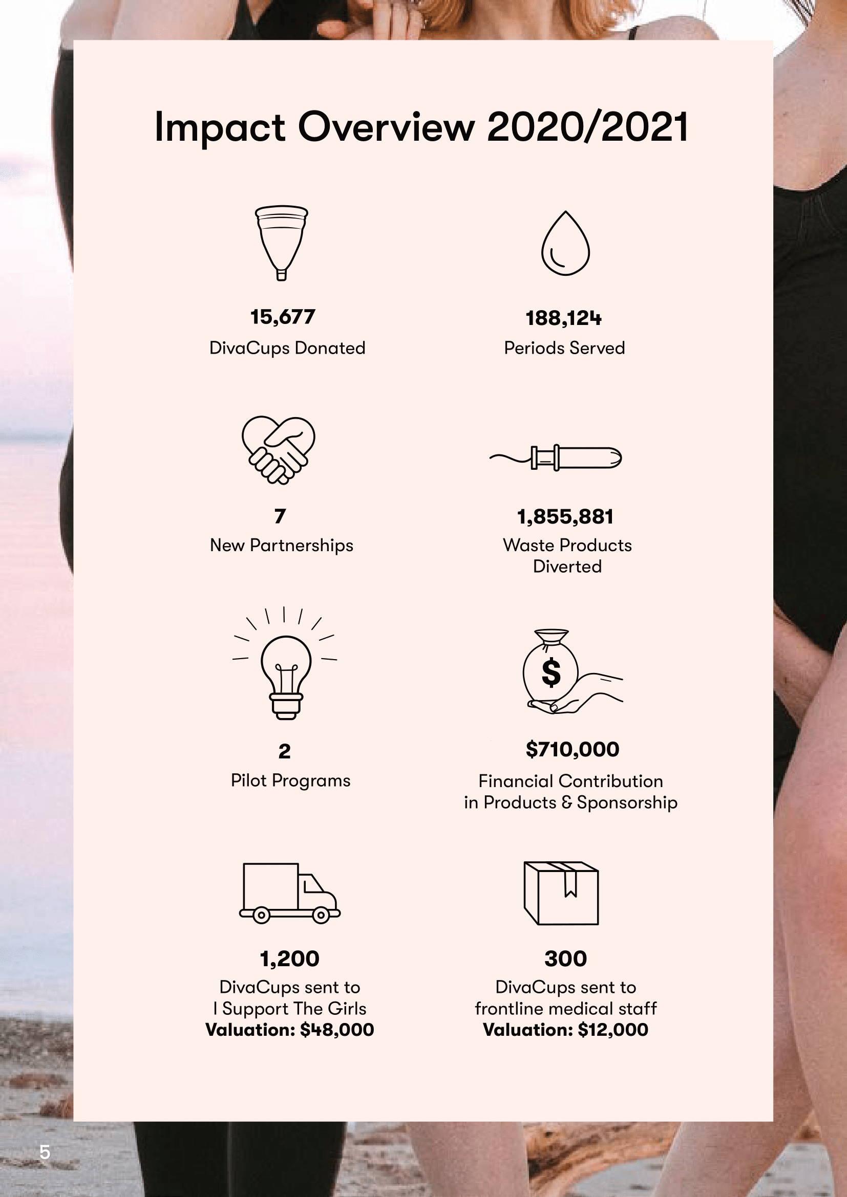 Diva Impact Report overview 2020/2021.