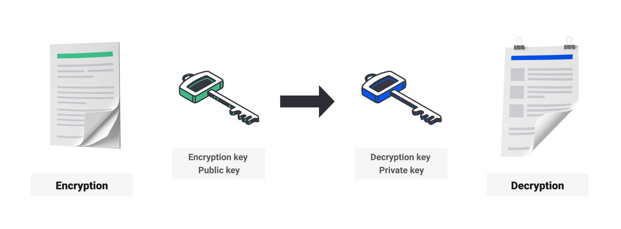 Private and public keys - encryption and decryption