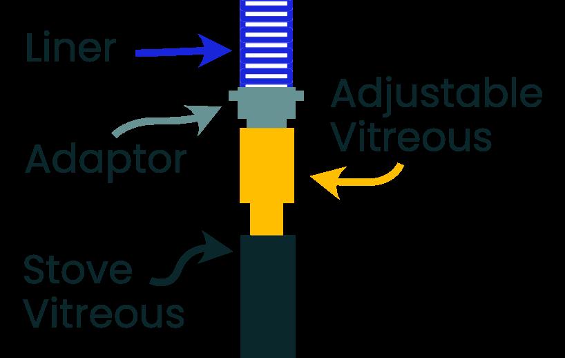 adjustable vitreous diagram