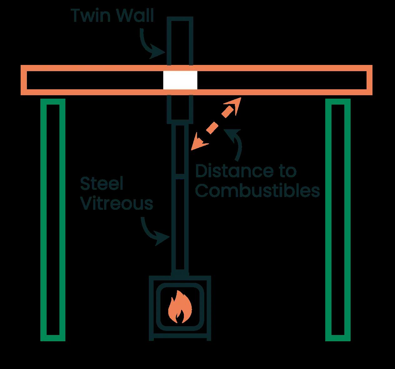 Twin wall diagram