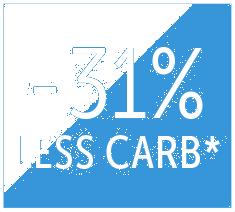 31% weniger Kohlenhydrate