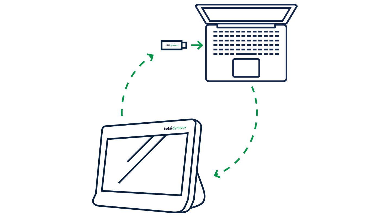 Diagramm, das zeigt, wie ein AccessIT 3 von Tobii Dynavox eingesetzt wird