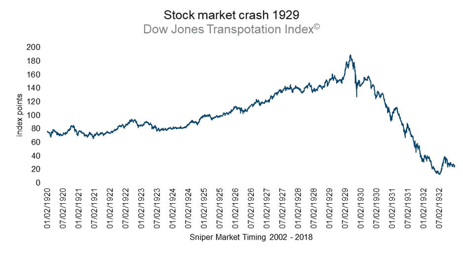 Stock market crash of 1929 - Dow Jones Transportation Index