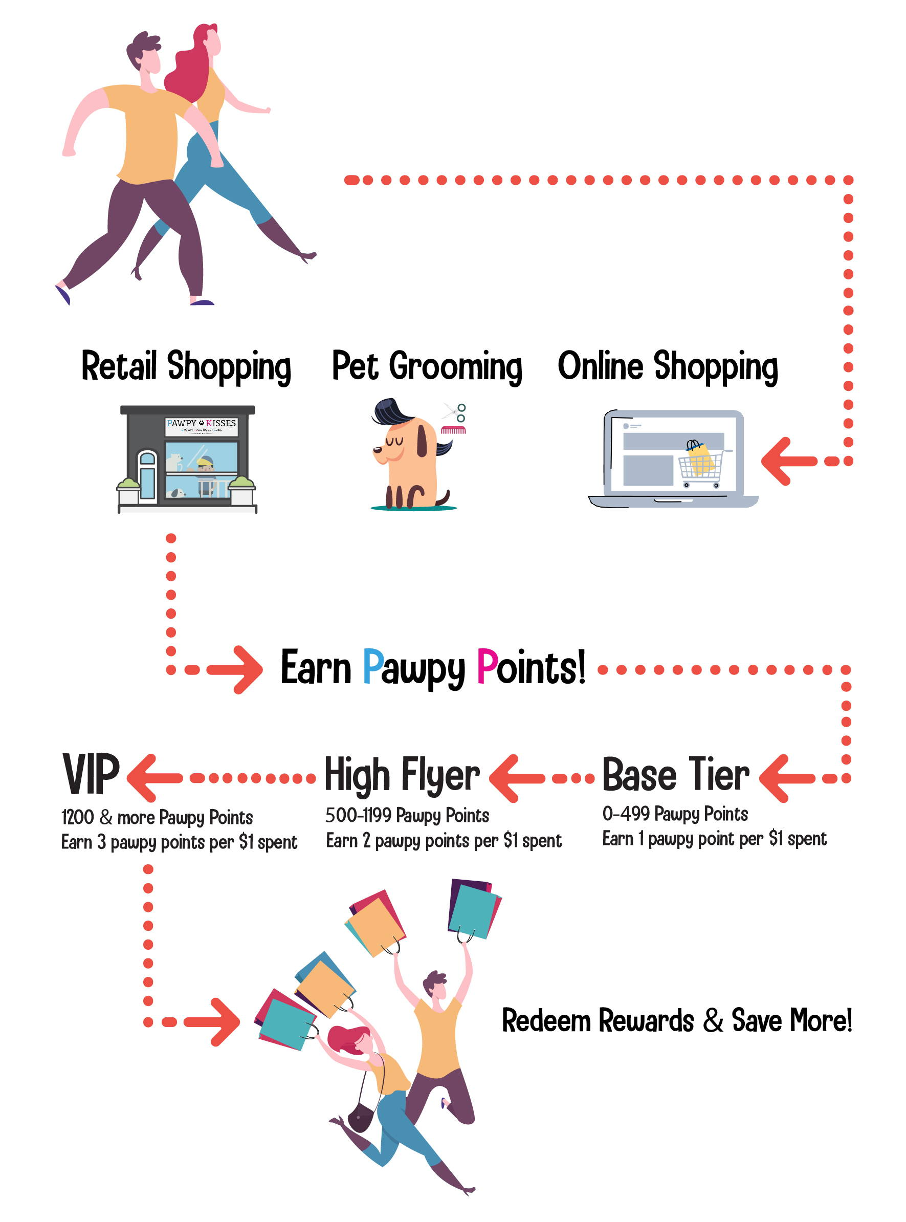 Pawpy Kisses shopping journey road map banner mobile
