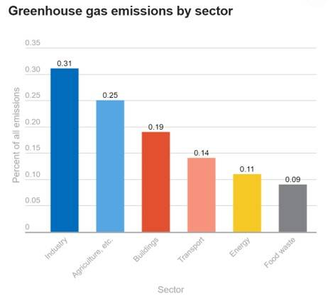 A graph showing greenhouse gas emissions by sector