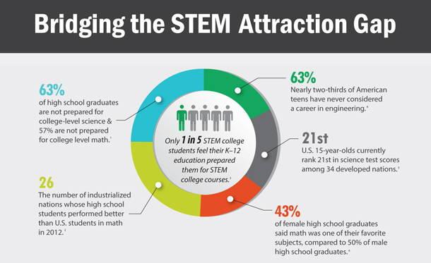 bridging stem attraction gap infographic