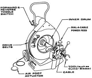 Spartan Tool - Drain Cleaning Machine Component Parts   Spartan 300 Sewer Machine Wire Diagram      Spartan Tool